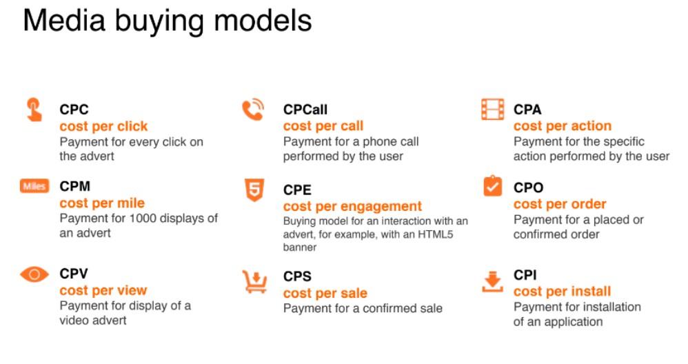 Media-buying models